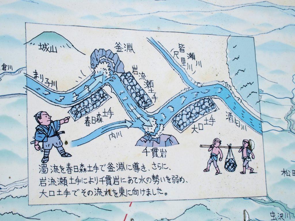 酒匂川治水史探訪マップ、文命堤のアップ