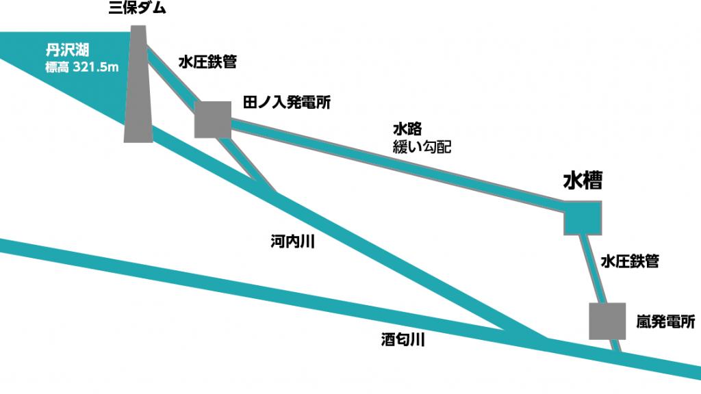 田ノ入発電所の分水槽から嵐発電所へ水が送られる