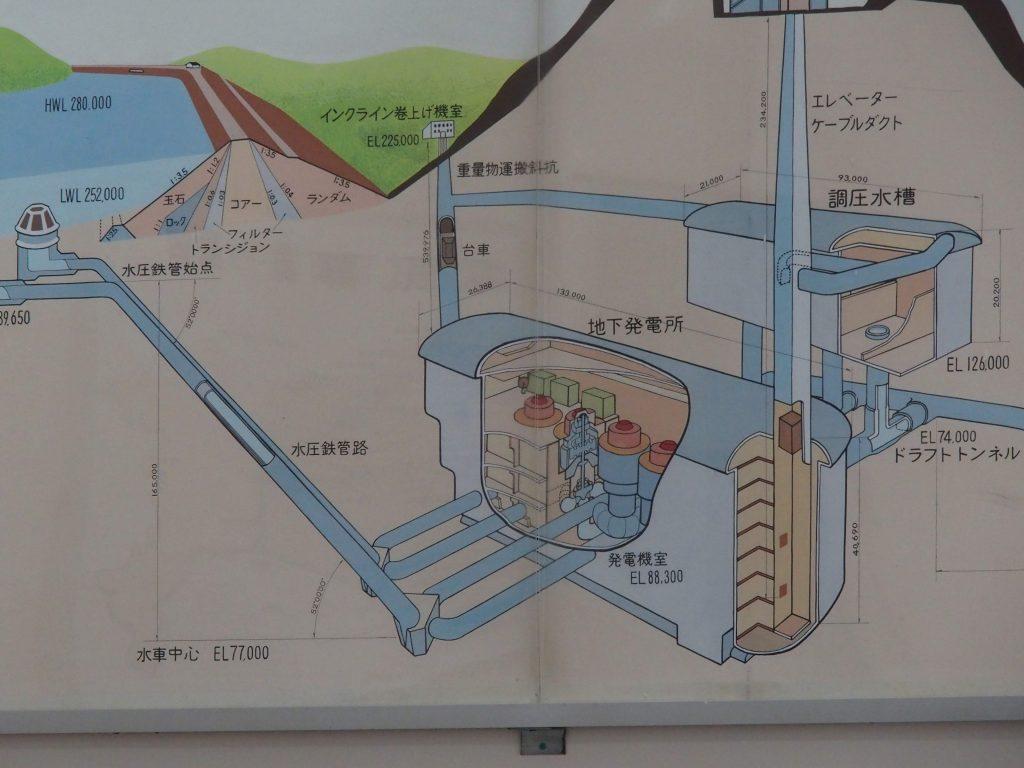 城山発電所の構造を確認